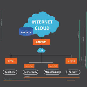 Sicherer Start ins Internet of Things