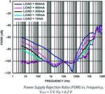 Bild 2: Versorgungsspannungsdurchgriff PSRR in Abhängigkeit von der Frequenz (Uout = 5 V; Uin = 6,2 V)