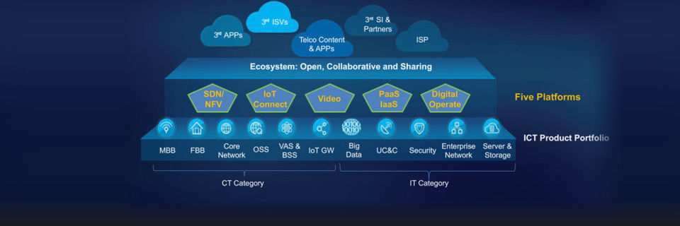 Huawei setzt auf Software-Defined Networking/Network Functions Virtualization (SDN/NFV), IoT Connect (Internet of Things), Video, PaaS/IaaS und Digital Operate.