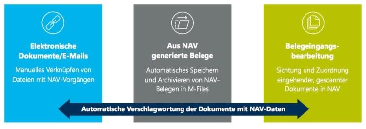 Konnektor verbindet M-FIles mit MS-Dynamics NAV